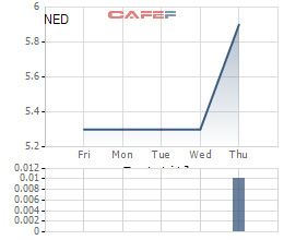 Diễn biến của cổ phiếu NED từ khi lên sàn.