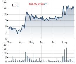 Diễn biến giá cổ phiếu LGL trong 6 tháng gần đây.