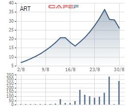 Diễn biến giá cổ phiếu ART từ khi lên sàn.