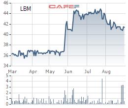 Diễn biến giá cổ phiếu LBM trong 6 tháng gần đây.