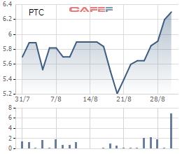 Diễn biến giá cổ phiếu PTC trong 1 tháng gần đây.