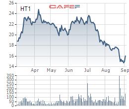 Diễn biến giá cổ phiếu HT1 trong 6 tháng gần đây.
