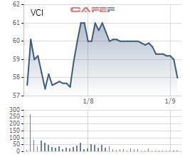 Diễn biến giá cổ phiếu VCI từ khi lên sàn.
