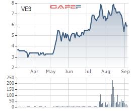 Diễn biến giá cổ phiếu VE9 trong 6 tháng gần đây.
