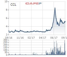 Diễn biến giá cổ phiếu CCL trong 1 năm gần đây.
