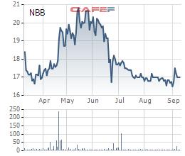 Diễn biến giá cổ phiếu NBB trong 6 tháng gần đây.