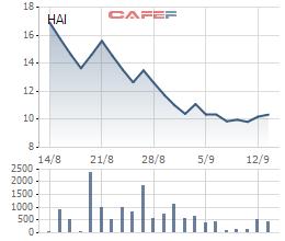 FLC đã mua xong 5 triệu cổ phần Nông Dược HAI