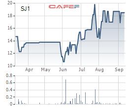 Diến biến giá cổ phiếu SJ1 trong 6 tháng gần đây.