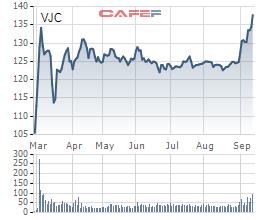 Diễn biến giá cổ phiếu VJC từ khi lên sàn.