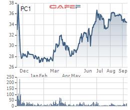 Diễn biến giá cổ phiếu PC1 từ khi lên sàn.