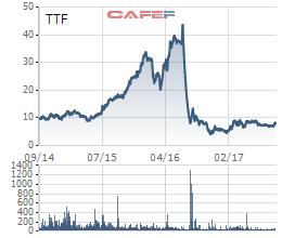 Diễn biến giá cổ phiếu TTF trong 3 năm qua.