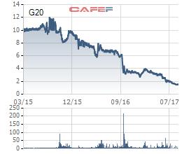 Diễn biến giá cổ phiếu G20 từ khi lên sàn.