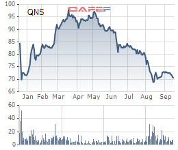 Diễn biến giá cổ phiếu QNS gần 1 năm lên sàn.