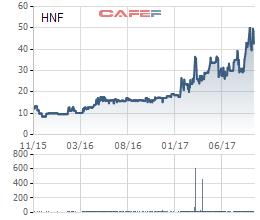 Diễn biến giá cổ phiếu HNF từ khi lên sàn.