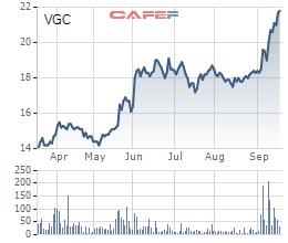 Diễn biến giá cổ phiếu VGC trong 6 tháng gần đây.