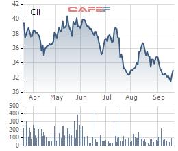 Diễn biến giá cổ phiếu CII trong 6 tháng gần đây.