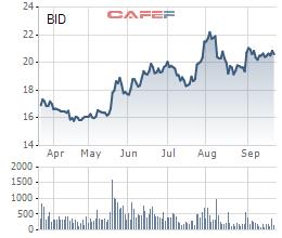 Diễn biến giá cổ phiếu BID trong 6 tháng gần đây.