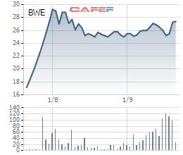 Diễn biến giá cổ phiếu BWE trong 6 tháng gần đây.
