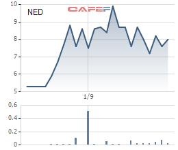 Diễn biến giá cổ phiếu NED từ khi lên sàn.