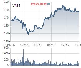 Diễn biến giá cổ phiếu VNM trong 1 năm gần đây.