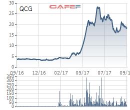 Diễn biến giá cổ phiếu QCG trong 1 năm gần đây.