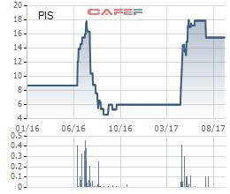Diễn biến giá cổ phiếu PIS từ khi lên sàn.