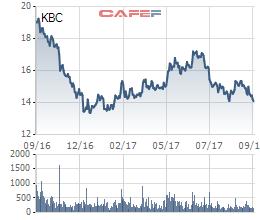 Diễn biến giá cổ phiếu KBC trong 1 năm gần đây.