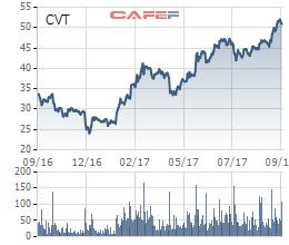 Diễn biến giá cổ phiếu CVT trong 1 năm gần đây.