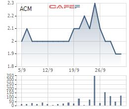 Diễn biến giá cổ phiếu ACM trong 1 tháng gần đây.
