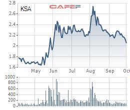 Diễn biến giá cổ phiếu KSA trong 6 tháng gần đây.