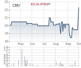 Diễn biến giá cổ phiếu CMV trong 6 tháng gần đây.