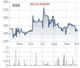 Diễn biến giá cổ phiếu SGN trong 6 tháng gần đây.