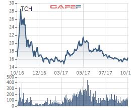 Diễn biến giá cổ phiếu TCH trong 1 năm gần đây.
