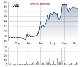 Diễn biến giá cổ phiếu DBD trong 6 tháng gần đây.
