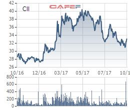 Diễn biến giá cổ phiếu CII trong 1 năm gần đây.