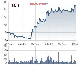 Diễn biến giá cổ phiếu KDH trong 1 năm gần đây.