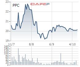 Diễn biến giá cổ phiếu PPC trong 3 tháng gần đây.
