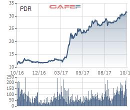 Diễn biến giá cổ phiếu PDR trong 1 năm gần đây.