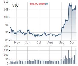 Diễn biến giá cổ phiếu VJC trong 6 tháng gần đây.