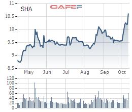 Diễn biến giá cổ phiếu SHA trong 6 tháng gần đây.