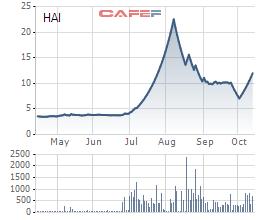 Diễn biến giá cổ phiếu HAI trong 6 tháng gần đây.