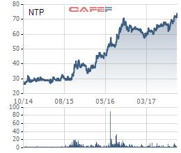 Diễn biến giá cổ phiếu NTP trong 3 năm gần đây.