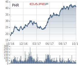 Diễn biến giá cổ phiếu PHR trong 1 năm gần đây.