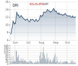 Giá cổ phiếu DRI từ khi lên sàn.