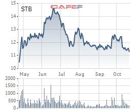 Diễn biến giá cổ phiếu STB trong 6 tháng gần đây.