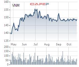 Diễn biến giá cổ phiếu VNM trong 6 tháng gần đây.