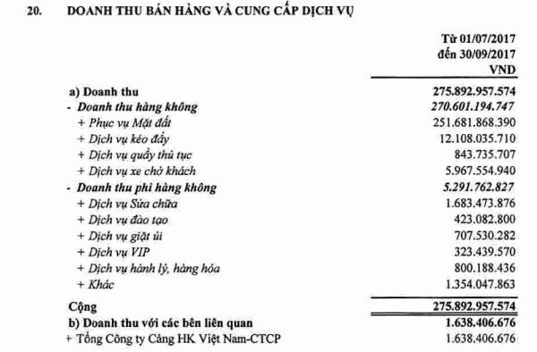 Saigon Ground Services (SGN): 9 tháng lãi 181 tỷ đồng, hoàn thành 93% chỉ tiêu lợi nhuận cả năm - Ảnh 1.