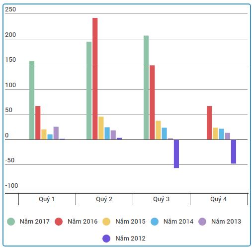 Thép Nam Kim (NKG): Doanh thu quý 3 cao kỷ lục, lợi nhuận tăng trưởng 40% so với cùng kỳ - Ảnh 2.
