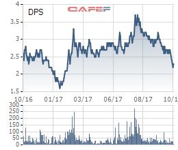 Diễn biến giá cổ phiếu DPS trong 1 năm gần đây.