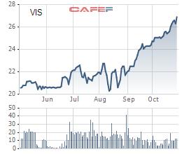 Diễn biến giá cổ phiếu VIS trong 6 tháng gần đây.
